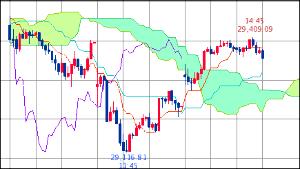 ^GSPC - S&P 500 Dow 29,350.40↓ (20/02/19 15:40 EST) 前日比+118.2