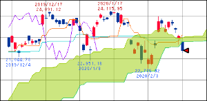 ^GSPC - S&P 500 15:00 日経225 23193.8 -329.44 雲割