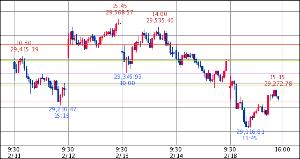 ^GSPC - S&P 500 Dow 29,232.27↓ (20/02/18 15:35 EST) 前日比-165.8