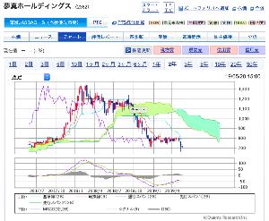 2362 - (株)夢真ホールディングス 人手不足が深刻なのにここの株価が低迷してるのが不思議です。 東京オリンピック、インフラ再整備、大阪万