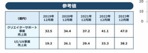 3663 - アートスパークホールディングス(株) クリエーターサポート事業の売上推移は順調(上振れ気味)ですよね、2023年までに売上2倍超、営業利益