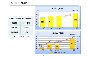 6373 - 大同工業(株) IR:中期経営計画を発表し、株価急騰したようです。 今、口座確認してたら急騰してたことに気付いた。