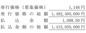 6373 - 大同工業(株) Kabureki Now  払込期日が経過したので 1100円あたりを意識した展開を予想します。