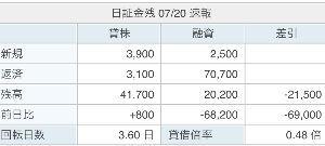 6373 - 大同工業(株) Kabureki Database  日証金の残高が 随分と少なくなりましたな!