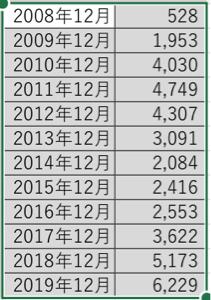 7157 - ライフネット生命保険(株) 契約業績は季節性が大きいと見た。毎年12月は前月比で減らしている。それよりも各年の12月次業績を連続