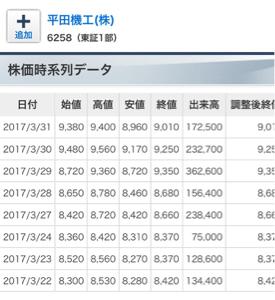 6258 - 平田機工(株) 昨年の時系列見たら 失礼 ぜんぜん ちゃうわ