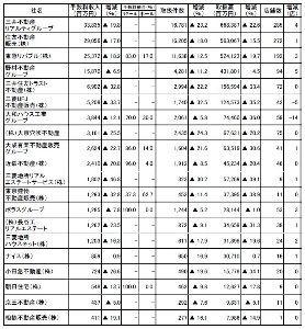 8804 - 東京建物(株) 2020/11/17  不動産流通研究所は、主要不動産流通各社の2020年度上期仲介実績調査の結果を