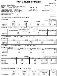7305 - 新家工業(株) 売り方大丈夫ですか?