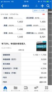 7305 - 新家工業(株) 年初来安値更新だが、 安いなぁ。