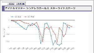 3672 - (株)オルトプラス 同じ音ゲーで見てみると、たとえばデレステ! 1桁に入っている時間は結構短いんですよね。150位以下に