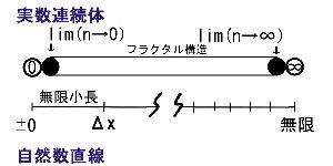 無限小長とは、点をもつ長さである。 0と∞は、連続体の対極でした。 これってS極とN極だよね。  そうすると Lim(n&r