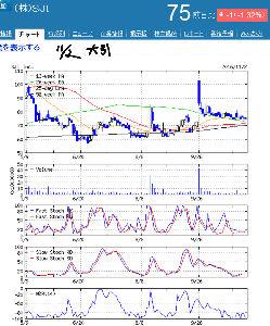 2315 - (株)カイカ 11/2  SJI Chart