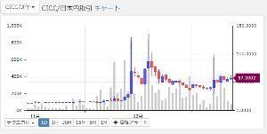 2315 - (株)カイカ ビットコインは暴落してるが、カイカコインは下がってないね!