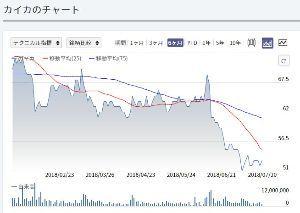2315 - (株)カイカ こんなチャートでも握り続けてるってよほどのアホだと気づかないのかな。  (☝ ՞ਊ ՞)☝ウェーイ