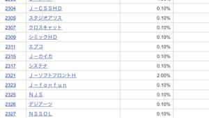 2315 - (株)カイカ カイカの貸株金利、年利0.1%…(´-ω-`)