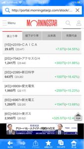 2315 - (株)CAICA pts 値上がりりつランキング1位!