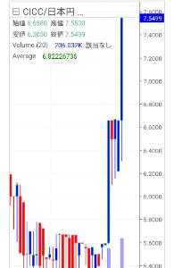 2315 - (株)CAICA CICC更に騰がって7,5円を越えました🎵
