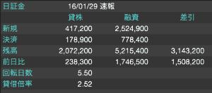 2315 - (株)カイカ チャートを見れば上値が重いのは確かだよ おまけに貸借悪化している なぜこの急落時に信用買いしたのかわ
