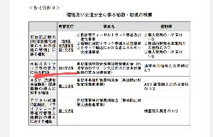 7219 - (株)エッチ・ケー・エス 要望内容2