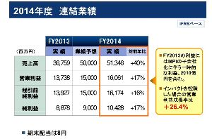2413 - エムスリー(株) インパクトを控除した場合の営業利益成長率は26.4%  なんだよ、30%割ってるじゃん😏