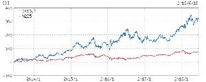 2413 - エムスリー(株) こんなところで買い増そうとは思わない。 株価は去年の6月末から44%上がっているので、 ホルダーとし