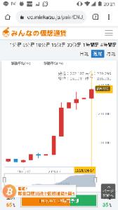 8698 - マネックスグループ(株) 利益率なら販売所ですね、出来高は取引所の方が圧倒的に多いですがアルトコインは販売所しかない物が多いで