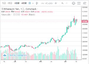 8698 - マネックスグループ(株) コインチェックの「通貨価格*出来高」で見ると 4月はビットコインだけを見ると3月よりも少し少ないと思
