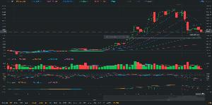 8698 - マネックスグループ(株) ビットコインが下落しているとはいえ、週足ベースでも売買高がそんなに極端に減少しているようには見えない
