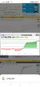8698 - マネックスグループ(株) ホルダーとしては連動しているビットコインが上がるのは嬉しいが、 きっかけはマスクのビット氏の再エネ率
