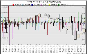 何!?頭が悪くて解らへんやとう? リバウンド継続中とみる。  (注目) FOMCと日銀会議後のドル円の反応 ダウの乖離度 NK13週線