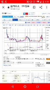 3002 - グンゼ(株) 四半期足MACD研究面白い