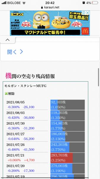 6335 - (株)東京機械製作所 アジア開発 東京機械への対応発表  モルガン様 撤退を急げー 空売り残り92103株ガオ🦁  3株?