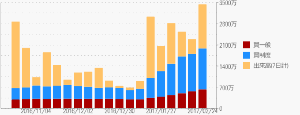 2337 - いちご(株) 信用買い残高も増えているが、出来高もちゃんと増えているので将来的な売り圧力が強いという教科書理論には