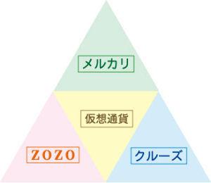 2138 - クルーズ(株) オッホホー! メルカリ300円抜き成り~♪ 後、300株保持~♪ (●^o^●)