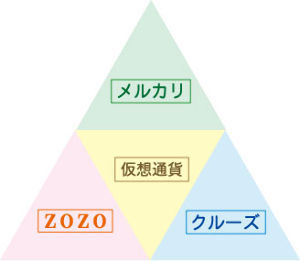 2138 - クルーズ(株) オッホホ~♪ 出来高1万~♪(笑) ショボイ脳~♪ ^m^  ゴールデン・トライアングルは最高です~