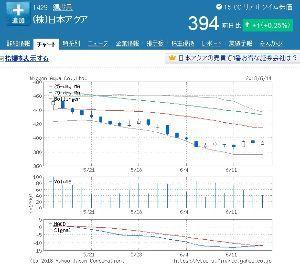 1429 - (株)日本アクア MACDもクロスしてますし、ぼちぼち反発開始して欲しいですねぇ。