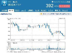 1429 - (株)日本アクア 僅かながら週足が陽線になりました。まぁ殆ど十字線みたいなもんですけど… 来週からは右肩