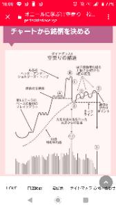 3038 - (株)神戸物産 今は②→③