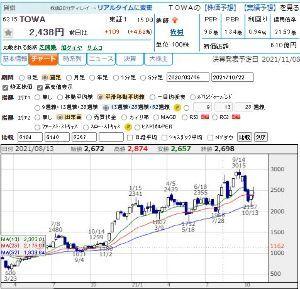 6315 - TOWA(株) 自分としては、多少の上げ下げあっても長期ホールドしてれば問題ないと思うんだけどなぁ。週足でみると平均