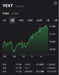 6031 - サイジニア(株) 2019.5.27にデクワス・マイビジネスのサービス開始が発表された日は一時27%高まで買われてたみ
