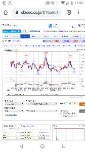 6995 - (株)東海理化 四半期足MACD知ってる?