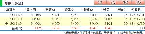 3636 - (株)三菱総合研究所 ●三菱総研、今期経常は19%増益、前期配当を5円増額・今期は5円増配へ  三菱総合研究所 <3