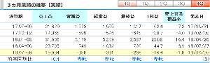 3636 - (株)三菱総合研究所  直近3ヵ月の実績である7-9月期(4Q)の連結経常損益は3.3億円の赤字(前年同期は16.5億円の