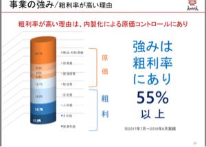 7671 - (株)AmidAホールディングス 粗利55%以上の安定経営だよ〜