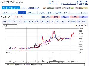 6998 - 日本タングステン(株) 株の動きって不思議だなあと思うことも多いです。  前回の相場でまだまだ上がりそうだと意気揚々と書き込