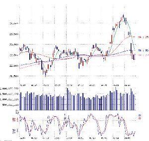 ポジション 現在株式市場300円以上急騰 ドル/円112、30 予測通り展開 さらにこの展開は続くと 日経平均は