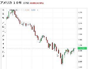 ポジション 米国金利予測通り上昇 円安要因 まだ上がると予測