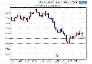 ポジション NZ/円 かなり調整が進んできた そろそろ反転体制に移行する可能性が高い。 73、83 L 73、8