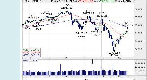 ポジション NY株式日足 まだ上値はあるようだ! 来週も高いと予測