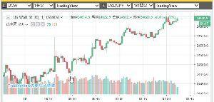 ポジション NY株式強い 予測通りで260ドル上昇